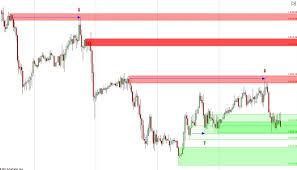Cómo elegir el time frame de un indicador