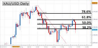 Cómo potenciar el uso de Fibonacci en trading