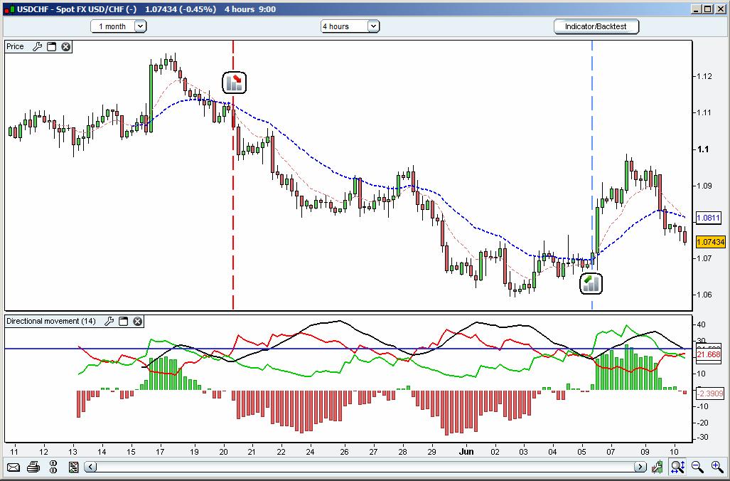 Estrategia de trading con ADX y fractales