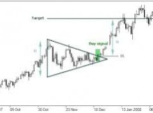 Cómo usar triángulos en trading